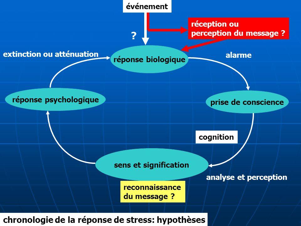 événement réponse biologique prise de conscience réponse psychologique sens et signification alarme cognition analyse et perception reconnaissance du