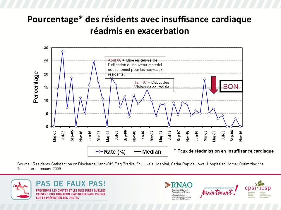Pourcentage* des résidents avec insuffisance cardiaque réadmis en exacerbation BON Août 06 = Mise en œuvre de l'utilisation du nouveau matériel éducationnel pour les nouveaux résidents.
