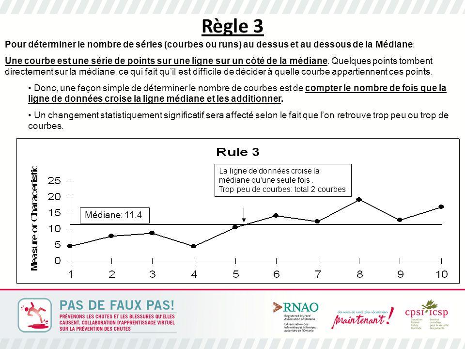 Règle 3 Pour déterminer le nombre de séries (courbes ou runs) au dessus et au dessous de la Médiane: Une courbe est une série de points sur une ligne sur un côté de la médiane.