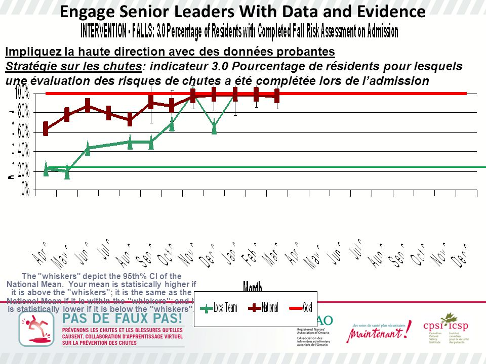 Engage Senior Leaders With Data and Evidence The