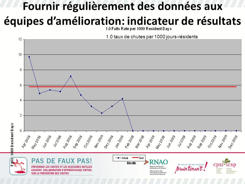 Fournir régulièrement des données aux équipes d'amélioration: indicateur de résultats 1.0 taux de chutes par 1000 jours-résidents