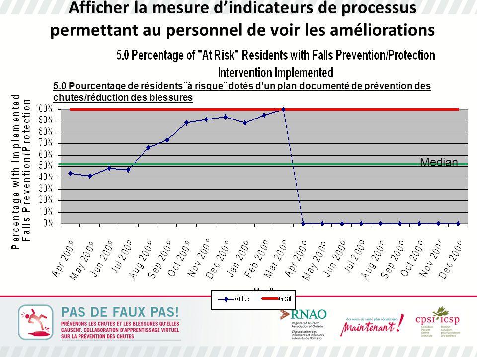 Afficher la mesure d'indicateurs de processus permettant au personnel de voir les améliorations Median 5.0 Pourcentage de résidents ¨à risque¨ dotés d'un plan documenté de prévention des chutes/réduction des blessures