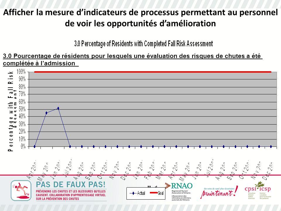 Afficher la mesure d'indicateurs de processus permettant au personnel de voir les opportunités d'amélioration 3.0 Pourcentage de résidents pour lesquels une évaluation des risques de chutes a été complétée à l'admission