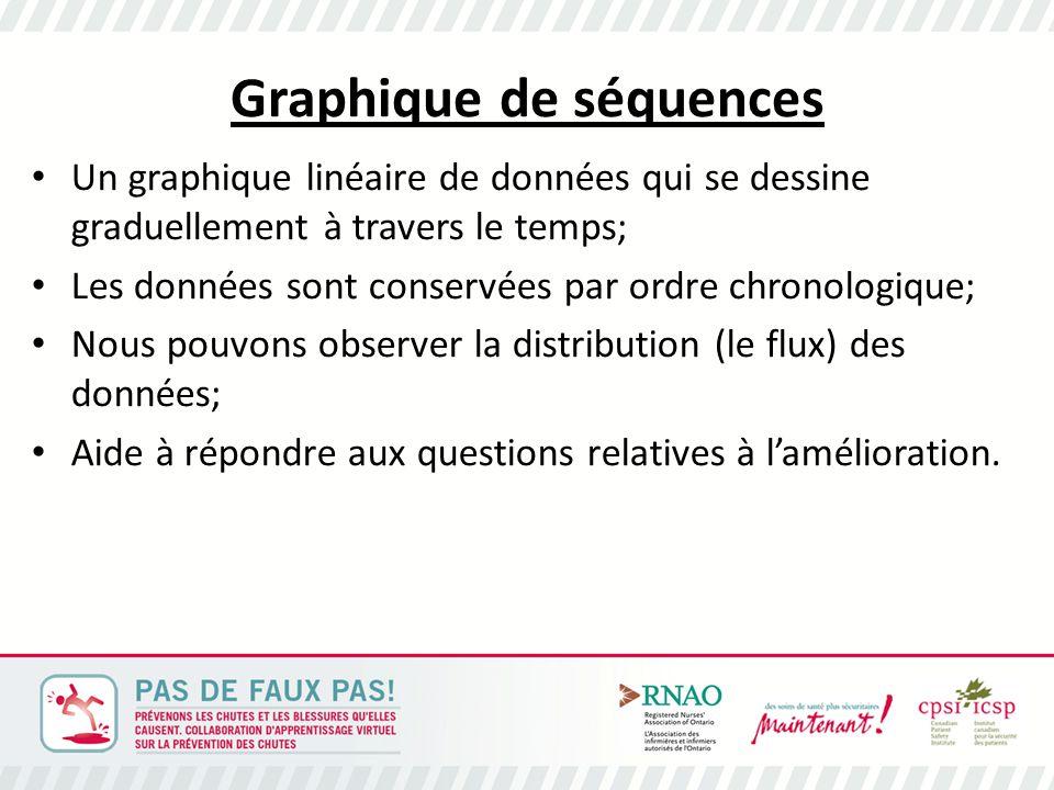 Graphique de séquences Un graphique linéaire de données qui se dessine graduellement à travers le temps; Les données sont conservées par ordre chronologique; Nous pouvons observer la distribution (le flux) des données; Aide à répondre aux questions relatives à l'amélioration.