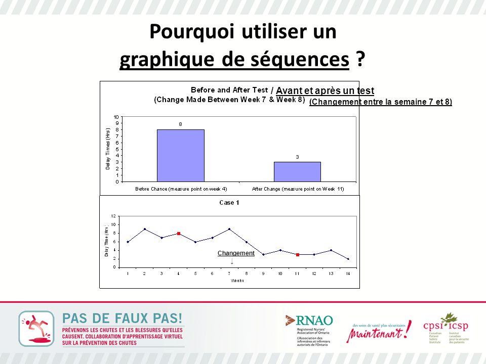 Pourquoi utiliser un graphique de séquences .