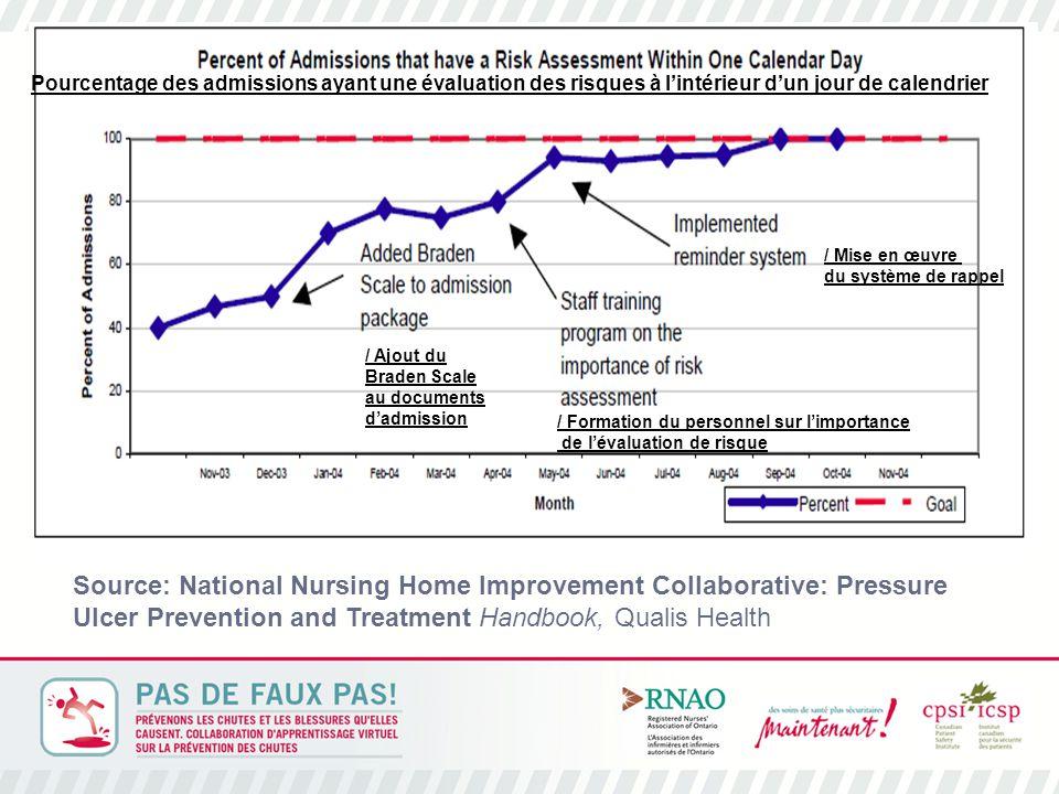 Source : National Nursing Home Improvement Collaborative: Pressure Ulcer Prevention and Treatment Handbook, Qualis Health Pourcentage des admissions ayant une évaluation des risques à l'intérieur d'un jour de calendrier / Ajout du Braden Scale au documents d'admission / Formation du personnel sur l'importance de l'évaluation de risque / Mise en œuvre du système de rappel