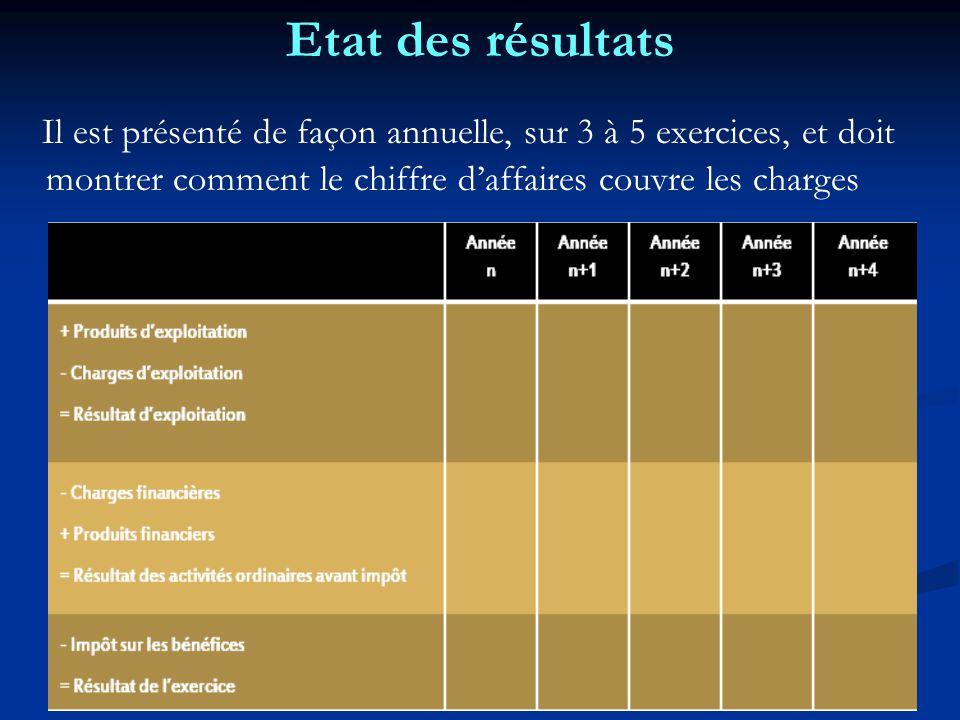 Etat des résultats Il est présenté de façon annuelle, sur 3 à 5 exercices, et doit montrer comment le chiffre d'affaires couvre les charges