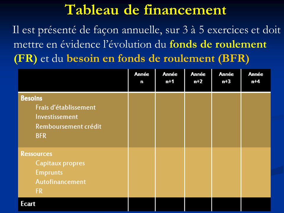 Tableau de financement Il est présenté de façon annuelle, sur 3 à 5 exercices et doit mettre en évidence l'évolution du fonds de roulement (FR) et du besoin en fonds de roulement (BFR)