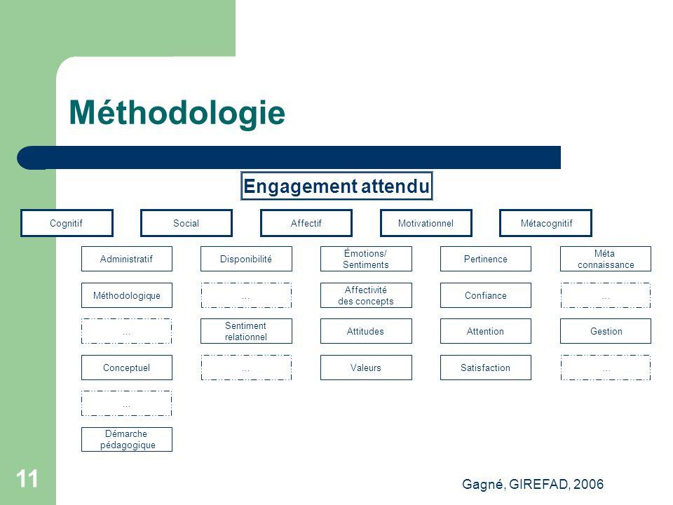 Gagné, GIREFAD, 2006 11 Méthodologie Engagement attendu Cognitif Administratif Méthodologique...