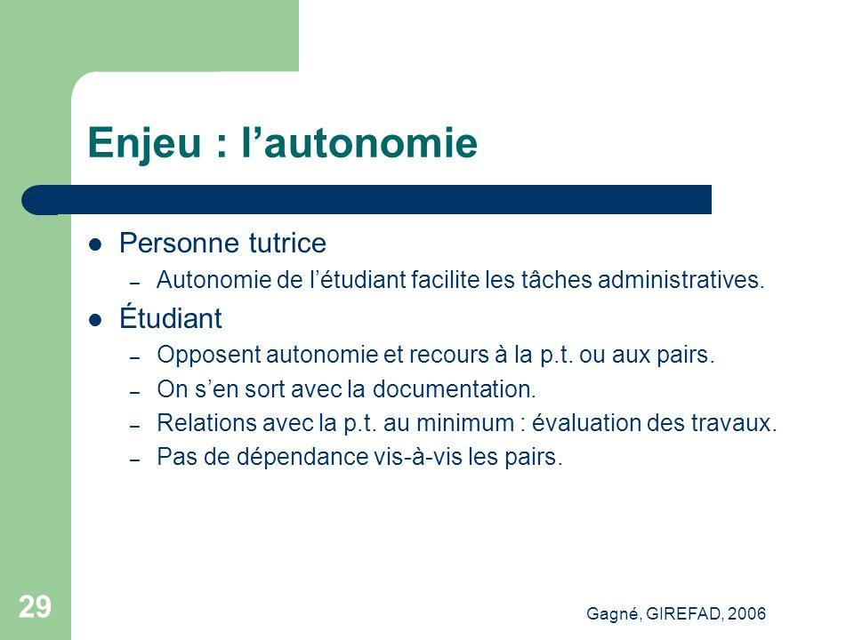 Gagné, GIREFAD, 2006 29 Enjeu : l'autonomie Personne tutrice – Autonomie de l'étudiant facilite les tâches administratives.