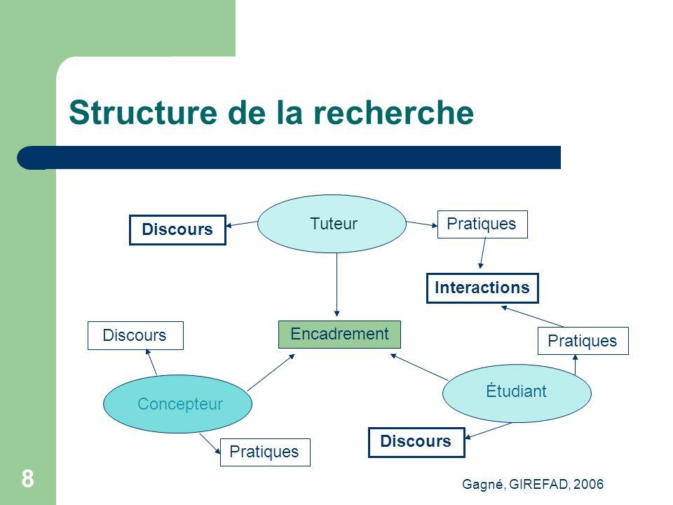 Gagné, GIREFAD, 2006 8 Structure de la recherche Encadrement Discours Pratiques Interactions Tuteur Concepteur Étudiant Discours Pratiques