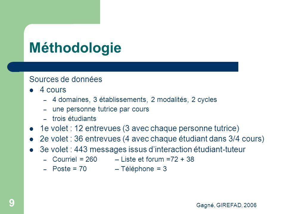 Gagné, GIREFAD, 2006 20 Points saillants Engagement Cognitif Administratif Méthodologique...