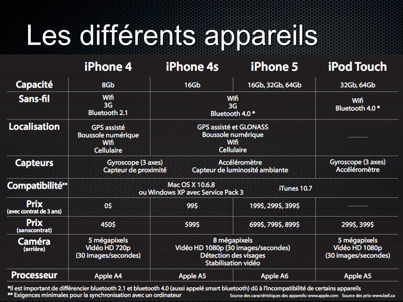 Les différents appareils