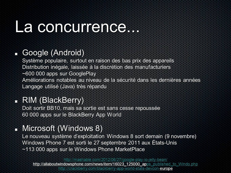 La concurrence... Google (Android) Système populaire, surtout en raison des bas prix des appareils Distribution inégale, laissée à la discrétion des m