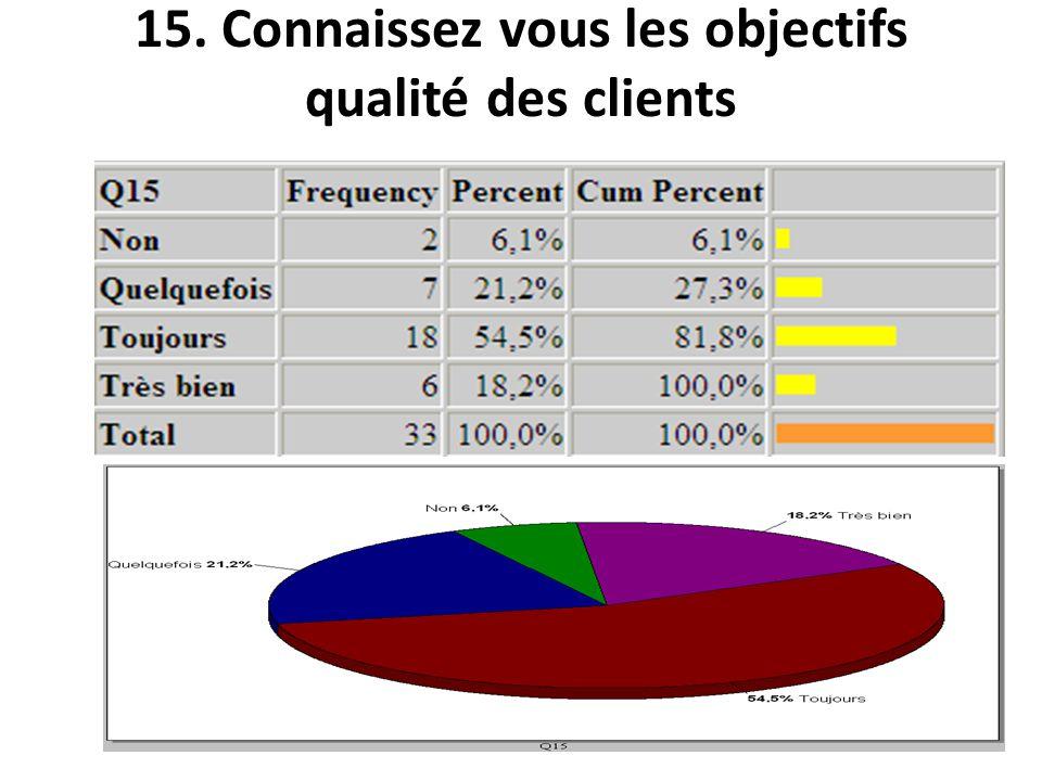 15. Connaissez vous les objectifs qualité des clients