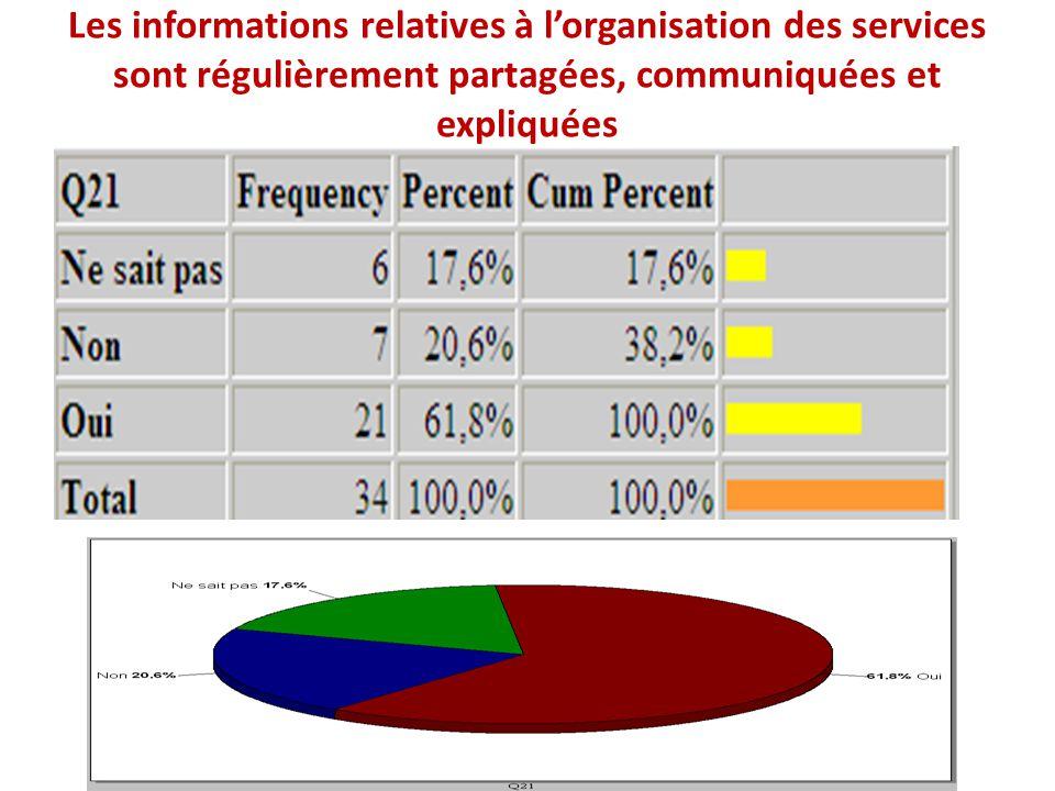 Les informations relatives à l'organisation des services sont régulièrement partagées, communiquées et expliquées