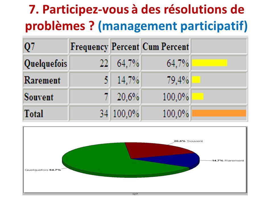 7. Participez-vous à des résolutions de problèmes ? (management participatif)