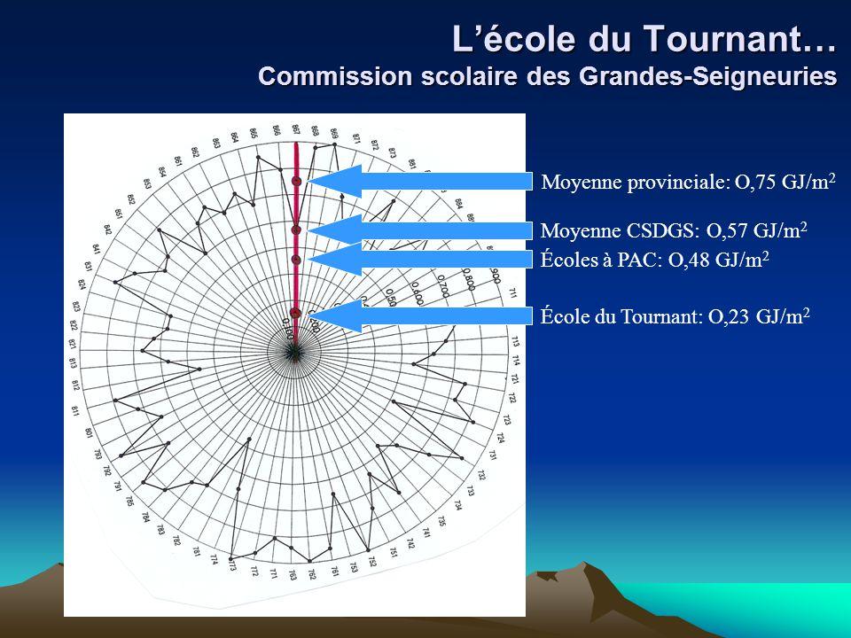 L'école du Tournant… Commission scolaire des Grandes-Seigneuries Moyenne provinciale: O,75 GJ/m 2 Moyenne CSDGS: O,57 GJ/m 2 Écoles à PAC: O,48 GJ/m 2