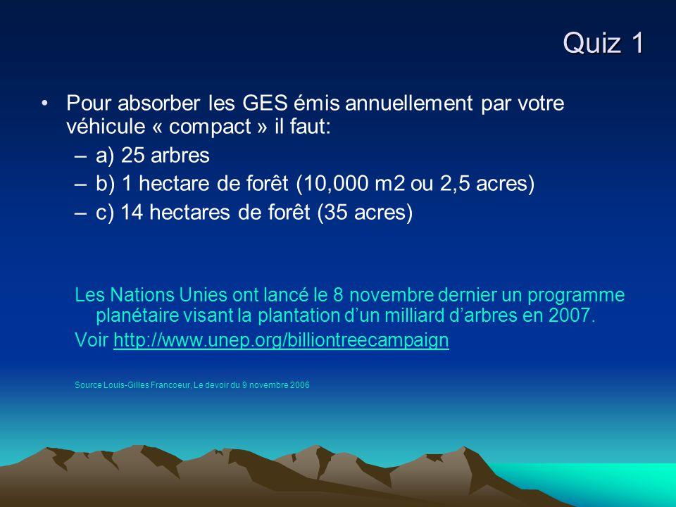 Quiz 1 Pour absorber les GES émis annuellement par votre véhicule « compact » il faut: –a) 25 arbres –b) 1 hectare de forêt (10,000 m2 ou 2,5 acres) –