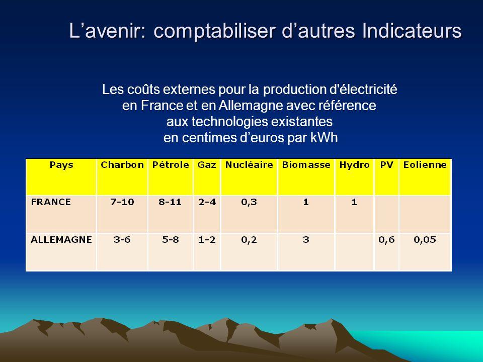 L'avenir: comptabiliser d'autres Indicateurs Les coûts externes pour la production d'électricité en France et en Allemagne avec référence aux technolo
