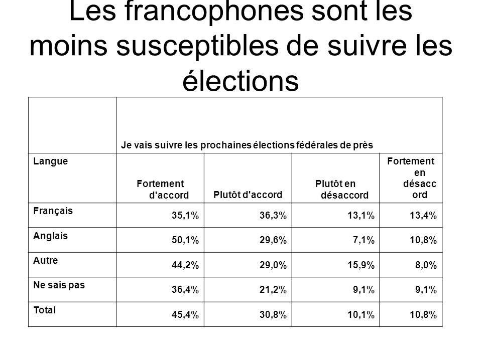Je vais suivre les prochaines élections fédérales de près Langue Fortement d'accordPlutôt d'accord Plutôt en désaccord Fortement en désacc ord Françai