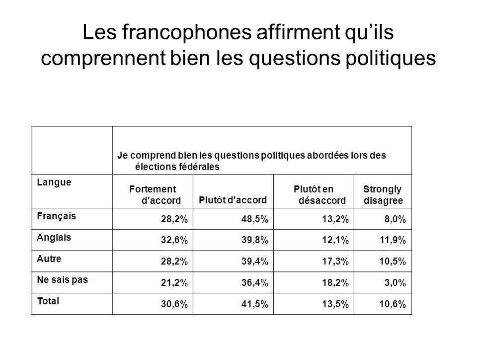 Je comprend bien les questions politiques abordées lors des élections fédérales Langue Fortement d accordPlutôt d accord Plutôt en désaccord Strongly disagree Français 28,2%48,5%13,2%8,0% Anglais 32,6%39,8%12,1%11,9% Autre 28,2%39,4%17,3%10,5% Ne sais pas 21,2%36,4%18,2%3,0% Total 30,6%41,5%13,5%10,6% Les francophones affirment qu'ils comprennent bien les questions politiques