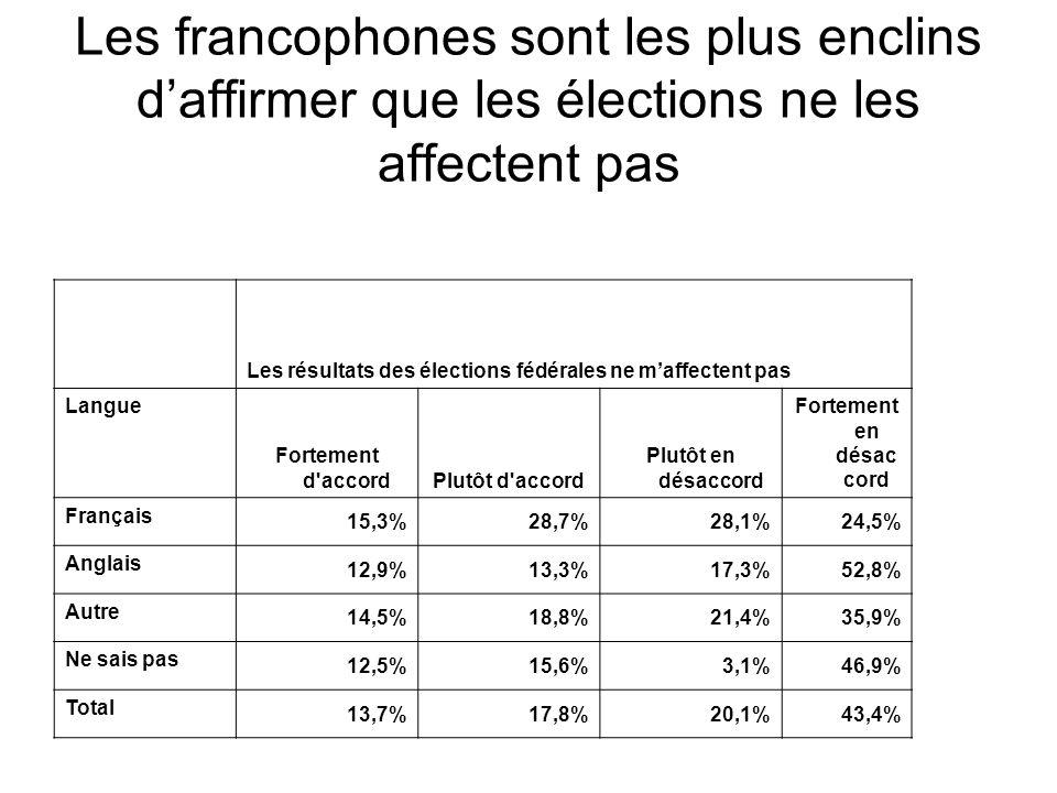 Les résultats des élections fédérales ne m'affectent pas Langue Fortement d accordPlutôt d accord Plutôt en désaccord Fortement en désac cord Français 15,3%28,7%28,1%24,5% Anglais 12,9%13,3%17,3%52,8% Autre 14,5%18,8%21,4%35,9% Ne sais pas 12,5%15,6%3,1%46,9% Total 13,7%17,8%20,1%43,4% Les francophones sont les plus enclins d'affirmer que les élections ne les affectent pas