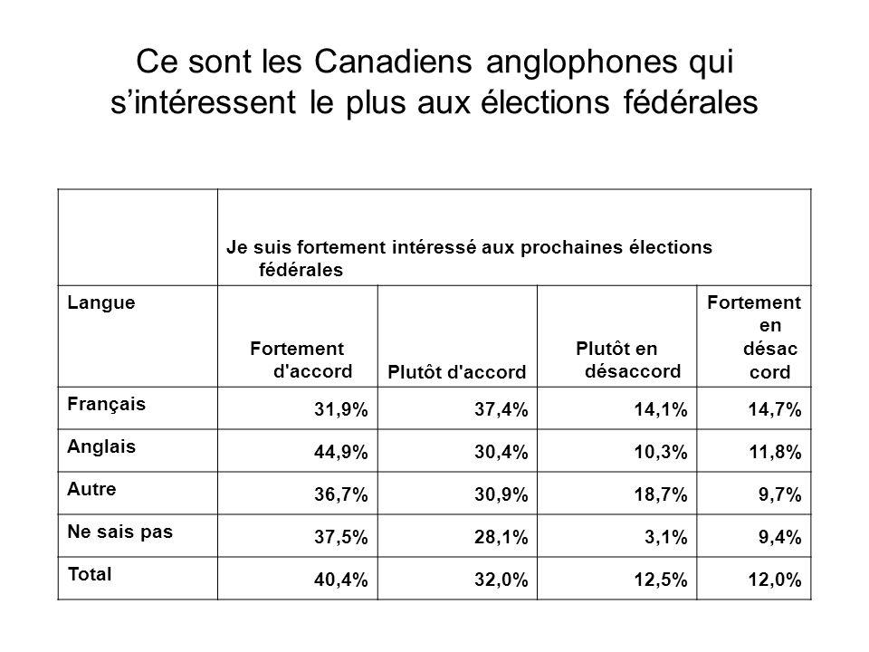 Je suis fortement intéressé aux prochaines élections fédérales Langue Fortement d accordPlutôt d accord Plutôt en désaccord Fortement en désac cord Français 31,9%37,4%14,1%14,7% Anglais 44,9%30,4%10,3%11,8% Autre 36,7%30,9%18,7%9,7% Ne sais pas 37,5%28,1%3,1%9,4% Total 40,4%32,0%12,5%12,0% Ce sont les Canadiens anglophones qui s'intéressent le plus aux élections fédérales