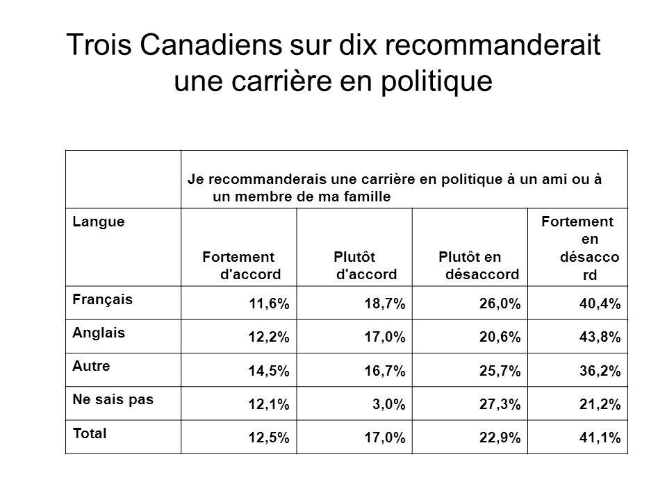 Je recommanderais une carrière en politique à un ami ou à un membre de ma famille Langue Fortement d accord Plutôt d accord Plutôt en désaccord Fortement en désacco rd Français 11,6%18,7%26,0%40,4% Anglais 12,2%17,0%20,6%43,8% Autre 14,5%16,7%25,7%36,2% Ne sais pas 12,1%3,0%27,3%21,2% Total 12,5%17,0%22,9%41,1% Trois Canadiens sur dix recommanderait une carrière en politique