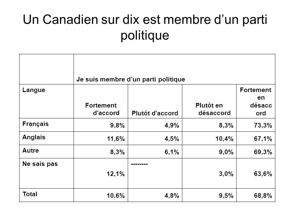Je suis membre d'un parti politique Langue Fortement d'accordPlutôt d'accord Plutôt en désaccord Fortement en désacc ord Français 9,8%4,9%8,3%73,3% An