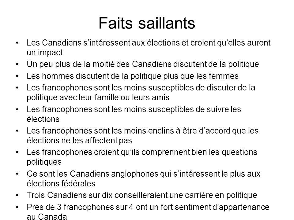 Faits saillants Les Canadiens s'intéressent aux élections et croient qu'elles auront un impact Un peu plus de la moitié des Canadiens discutent de la politique Les hommes discutent de la politique plus que les femmes Les francophones sont les moins susceptibles de discuter de la politique avec leur famille ou leurs amis Les francophones sont les moins susceptibles de suivre les élections Les francophones sont les moins enclins à être d'accord que les élections ne les affectent pas Les francophones croient qu'ils comprennent bien les questions politiques Ce sont les Canadiens anglophones qui s'intéressent le plus aux élections fédérales Trois Canadiens sur dix conseilleraient une carrière en politique Près de 3 francophones sur 4 ont un fort sentiment d'appartenance au Canada