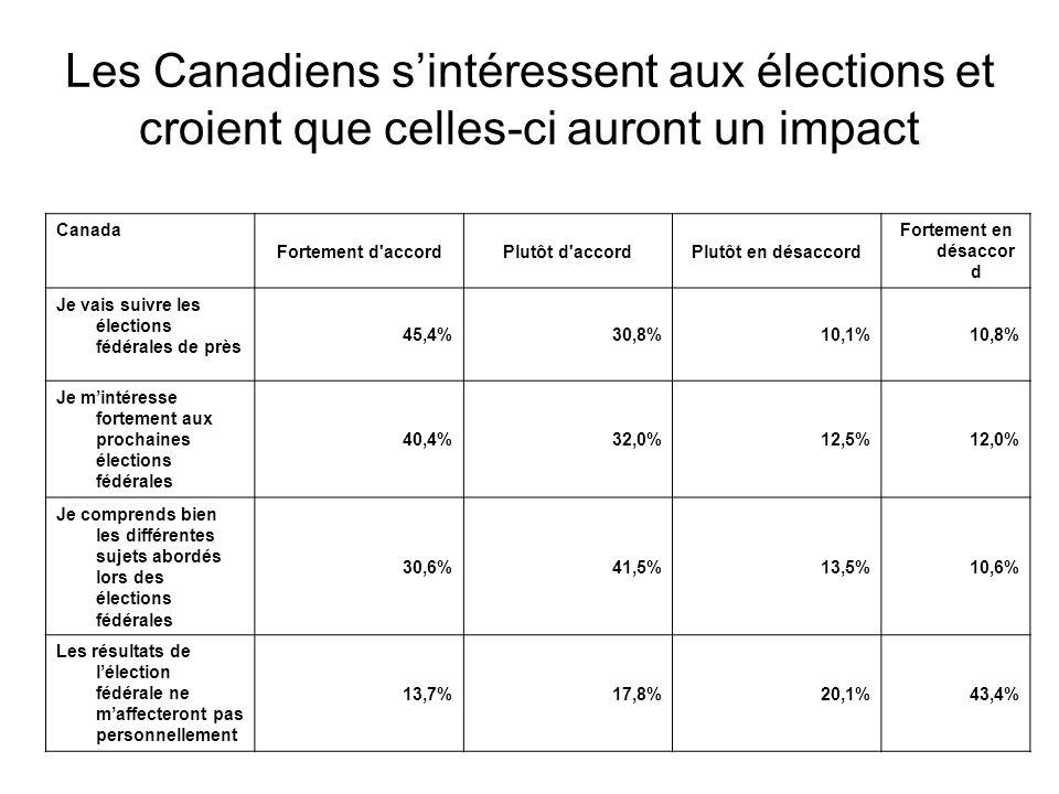 Canada Fortement d accordPlutôt d accordPlutôt en désaccord Fortement en désaccor d Je vais suivre les élections fédérales de près 45,4%30,8%10,1%10,8% Je m'intéresse fortement aux prochaines élections fédérales 40,4%32,0%12,5%12,0% Je comprends bien les différentes sujets abordés lors des élections fédérales 30,6%41,5%13,5%10,6% Les résultats de l'élection fédérale ne m'affecteront pas personnellement 13,7%17,8%20,1%43,4% Les Canadiens s'intéressent aux élections et croient que celles-ci auront un impact