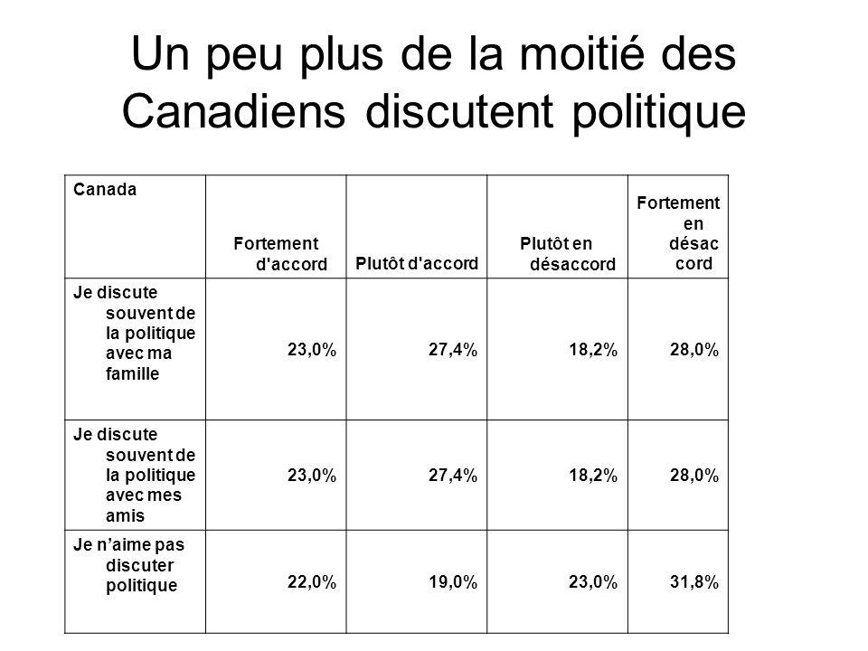 Canada Fortement d accordPlutôt d accord Plutôt en désaccord Fortement en désac cord Je discute souvent de la politique avec ma famille 23,0%27,4%18,2%28,0% Je discute souvent de la politique avec mes amis 23,0%27,4%18,2%28,0% Je n'aime pas discuter politique 22,0%19,0%23,0%31,8% Un peu plus de la moitié des Canadiens discutent politique