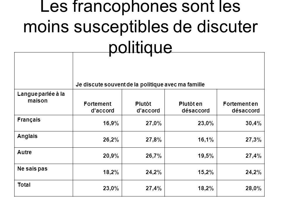 Je discute souvent de la politique avec mes amis Langue Fortement d accordPlutôt d accordPlutôt en désaccord Fortement en désaccord Français 13,8%28,4%24,5%31,5% Anglais 24,0%26,0%16,8%29,7% Autre 17,3%27,1%20,9%29,2% Ne sais pas 14,7%23,5%14,7%29,4% Total 20,3%26,7%19,2%30,0% Les francophones sont les moins susceptibles de discuter de la politique avec des amis