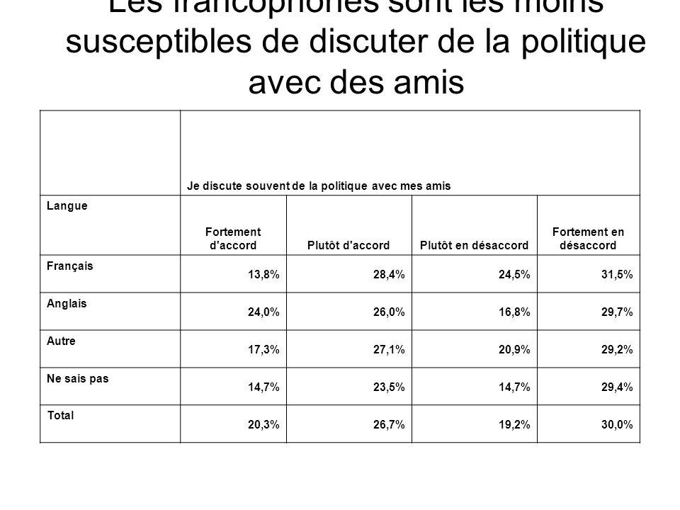Je n'aime pas discuter de la politique Language Fortement d accordPlutôt d accord Plutôt en désaccord Fortement en désacc ord Français 22,0%21,3%28,4%25,6% Anglais 22,7%17,4%19,7%36,3% Autre 20,6%21,7%27,8%25,3% Ne sais pas 18,2% 30,3% Total 22,0%19,0%23,0%31,8% La plupart des Canadiens aiment discuter politique
