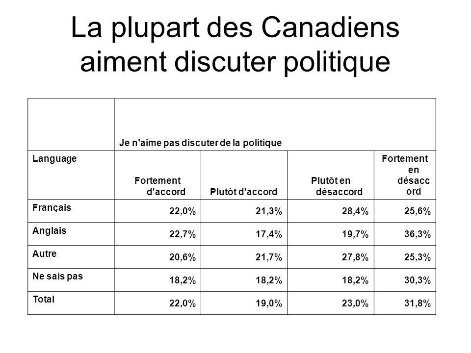 Je vais suivre les prochaines élections fédérales de près Langue Fortement d accordPlutôt d accord Plutôt en désaccord Fortement en désacc ord Français 35,1%36,3%13,1%13,4% Anglais 50,1%29,6%7,1%10,8% Autre 44,2%29,0%15,9%8,0% Ne sais pas 36,4%21,2%9,1% Total 45,4%30,8%10,1%10,8% Les francophones sont les moins susceptibles de suivre les élections