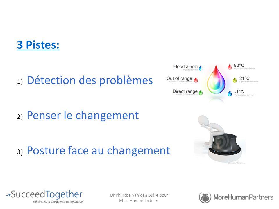 3 Pistes: 1) Détection des problèmes 2) Penser le changement 3) Posture face au changement Dr Philippe Van den Bulke pour MoreHumanPartners