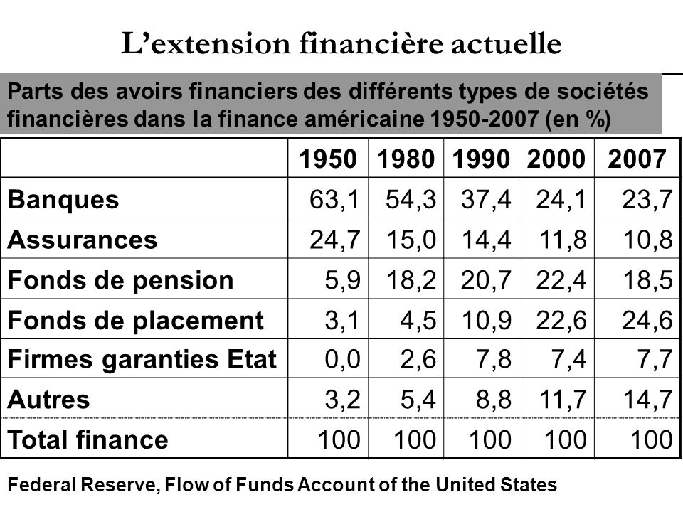 Source : Hedge Funds and Private Equity, PES, avril 2007.