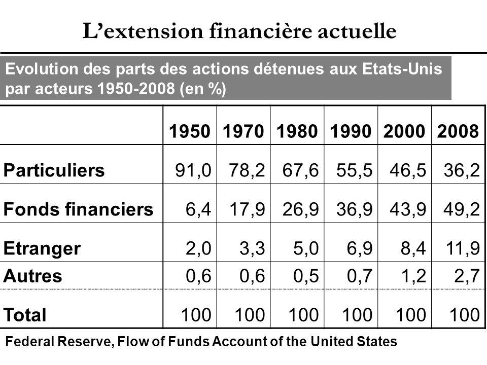 L'extension financière actuelle Evolution des parts des actions détenues aux Etats-Unis par acteurs 1950-2008 (en %) 195019701980199020002008 Particuliers91,078,267,655,546,536,2 Fonds financiers6,417,926,936,943,949,2 Etranger2,03,35,06,98,411,9 Autres0,6 0,50,71,22,7 Total100 Federal Reserve, Flow of Funds Account of the United States