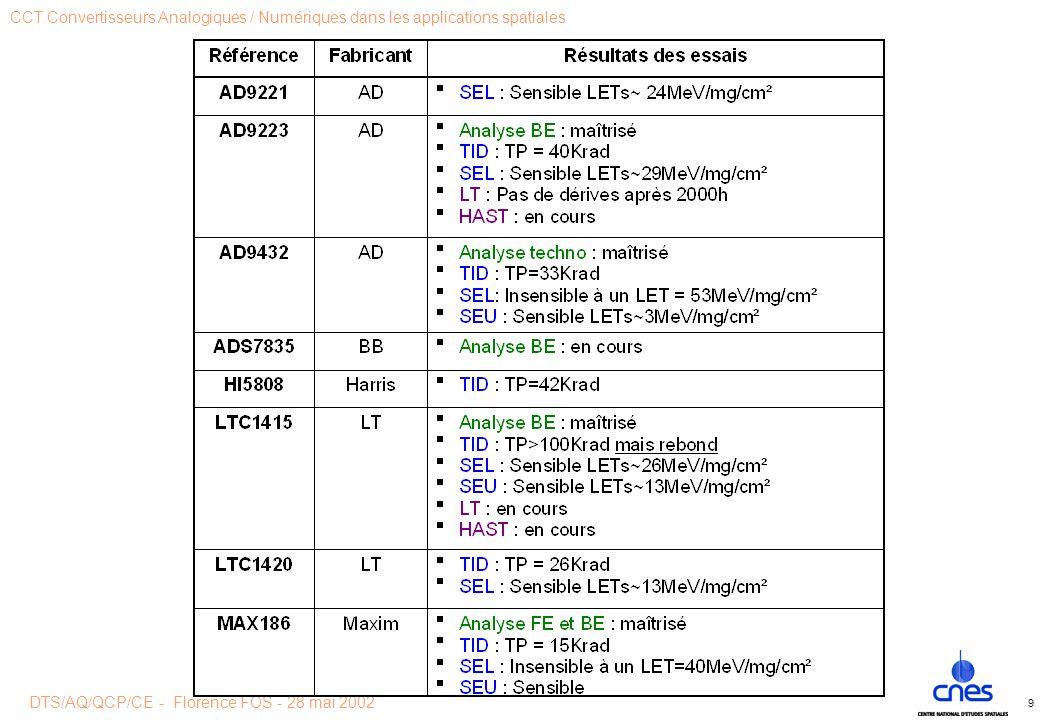 DTS/AQ/QCP/CE - Florence FOS - 28 mai 2002 CCT Convertisseurs Analogiques / Numériques dans les applications spatiales 9