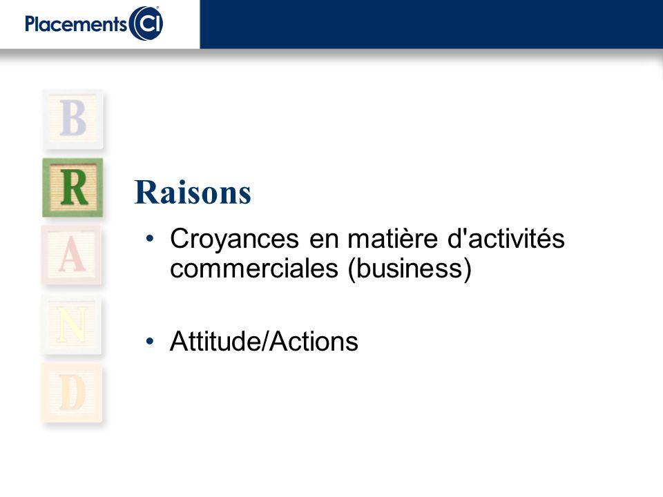 Raisons Croyances en matière d'activités commerciales (business) Attitude/Actions