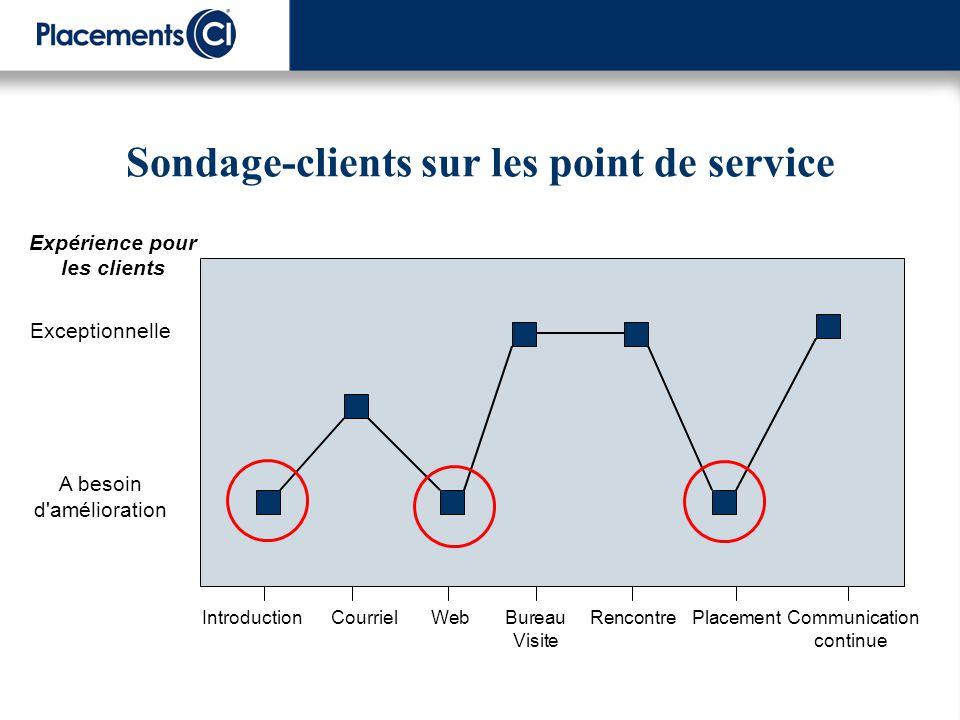 Sondage-clients sur les point de service Exceptionnelle A besoin d'amélioration Introduction Courriel Web Bureau Rencontre Placement Communication Vis