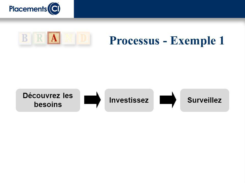 Processus - Exemple 1 Investissez Découvrez les besoins Surveillez