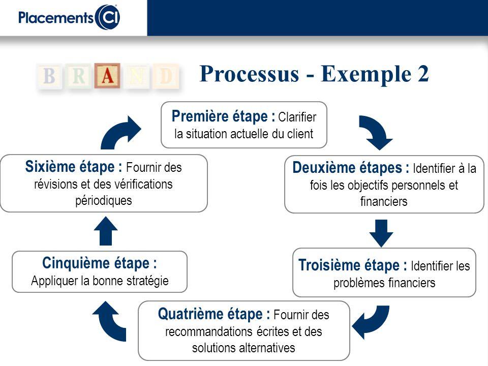 Processus - Exemple 2 Quatrième étape : Fournir des recommandations écrites et des solutions alternatives Première étape : Clarifier la situation actu