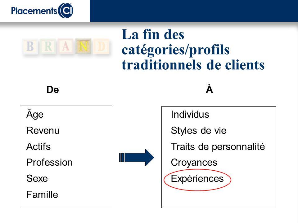 La fin des catégories/profils traditionnels de clients De Âge Revenu Actifs Profession Sexe Famille À Individus Styles de vie Traits de personnalité C