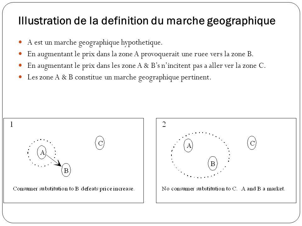 Illustration de la definition du marche geographique A est un marche geographique hypothetique.