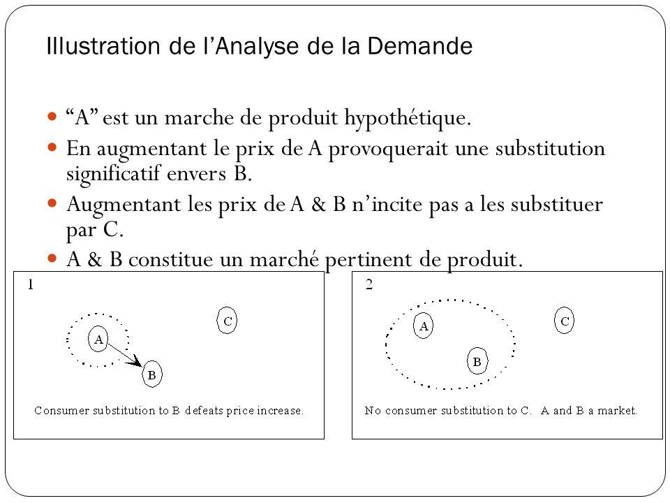 Illustration de l'Analyse de la Demande A est un marche de produit hypothétique.