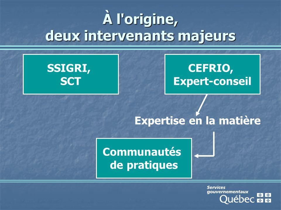 À l origine, deux intervenants majeurs Expertise en la matière SSIGRI, SCT CEFRIO, Expert-conseil Communautés de pratiques