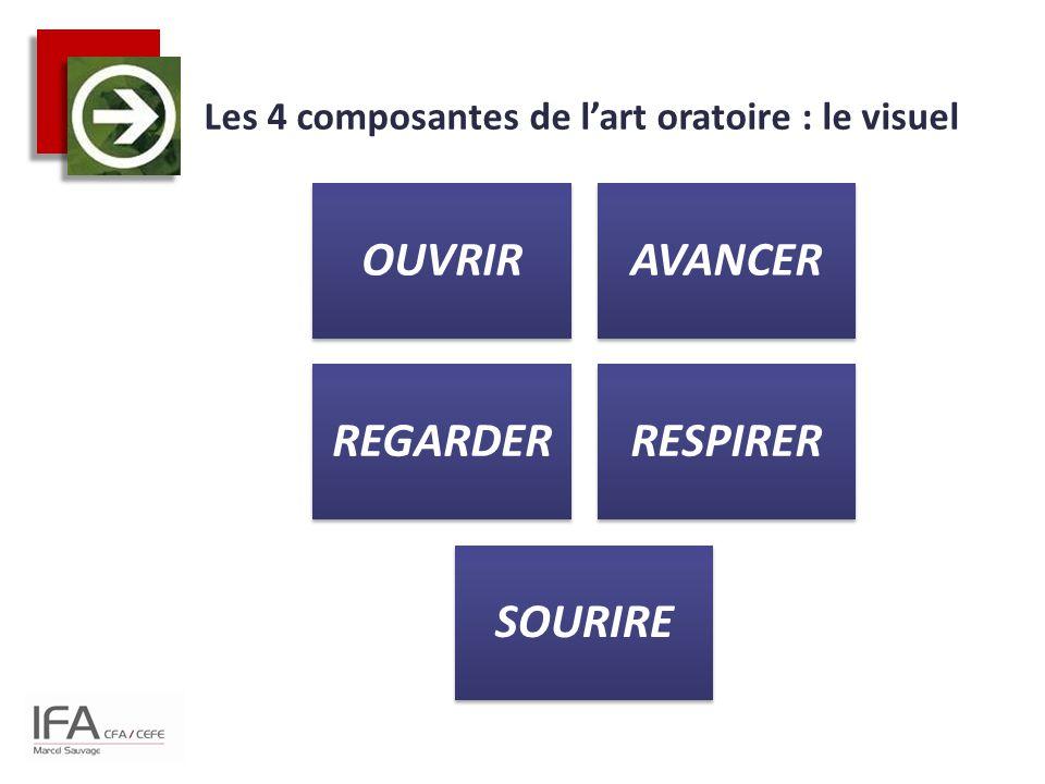 Les 4 composantes de l'art oratoire : le visuel OUVRIRAVANCER REGARDERRESPIRER SOURIRE