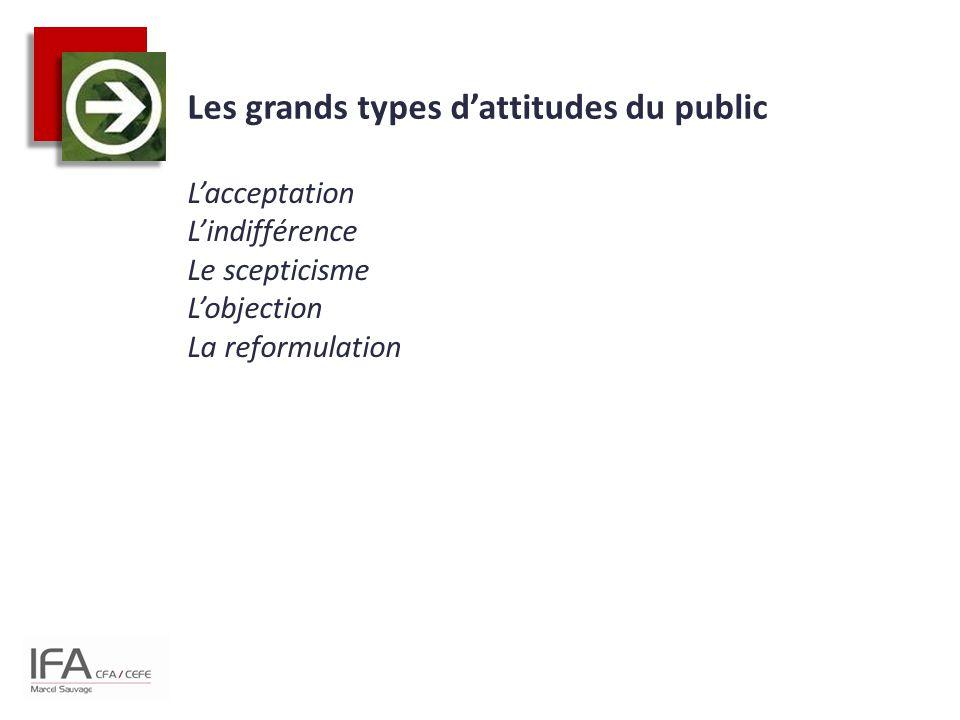 Les grands types d'attitudes du public L'acceptation L'indifférence Le scepticisme L'objection La reformulation
